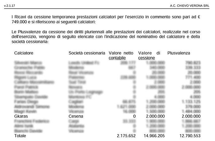 Le plusvalenze del Chievo Verona